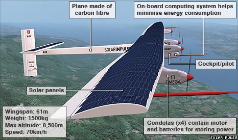 太阳能飞机.jpg