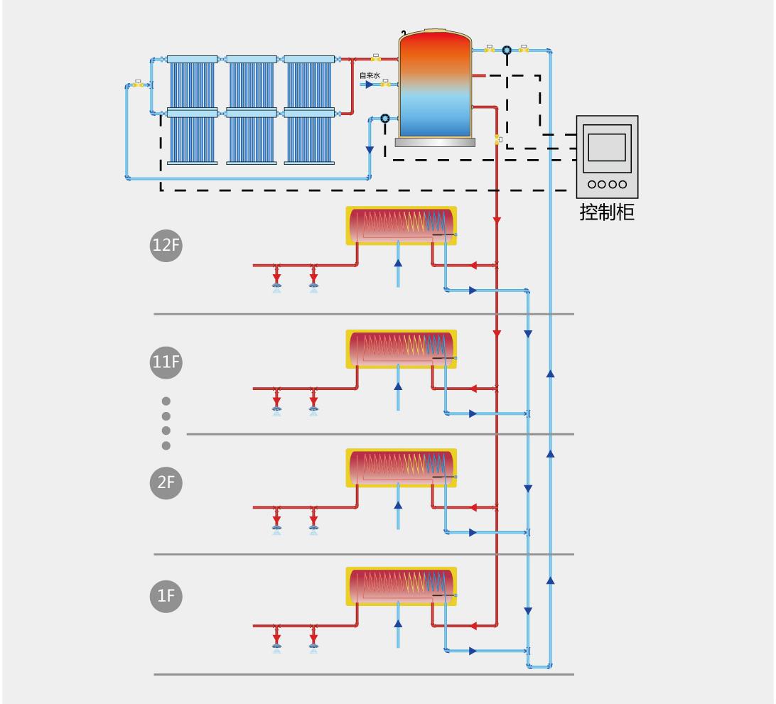 太阳能集热系统产生的热水储存在楼顶大水箱内,再通过循环泵