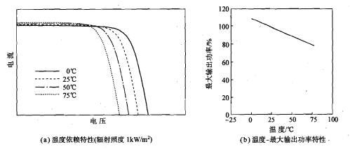 太阳能电池组件特性与辐照度
