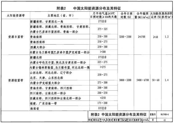 中国太阳能分布.jpg