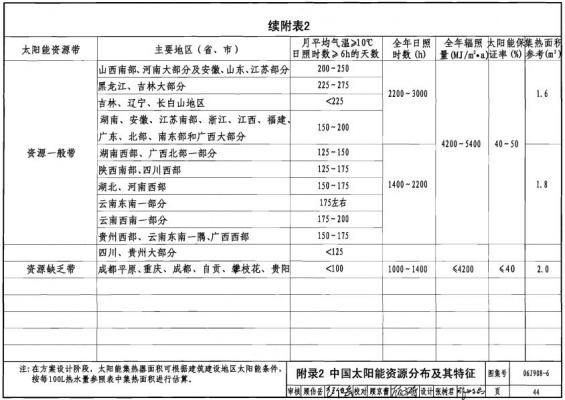 中国太阳能资源分布2.jpg